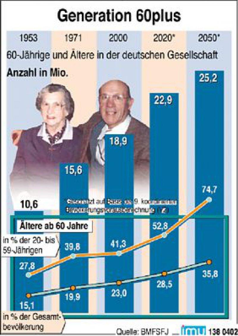 Die zu erwartende Zahl alter Menschen macht ein rasches Umdenken bei der Prävention erforderlich.