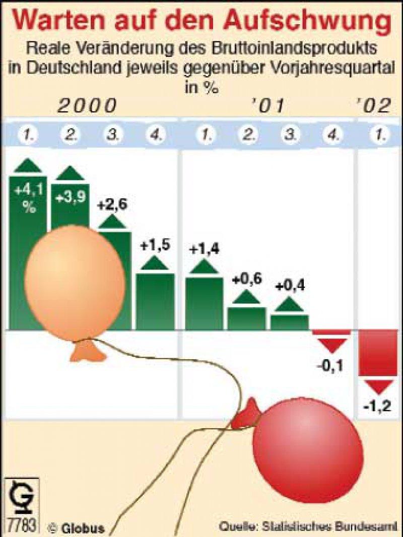 In diesem Jahr soll das Bruttoinlandsprodukt um bis zu einem Prozent wachsen. Das erste Quartal sah nicht danach aus.