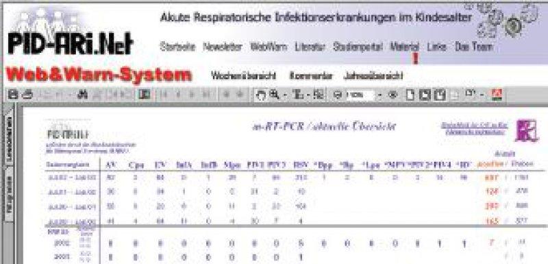 Bildschirmansicht des Forschungsnetzwerks unter www.pid-ari.net