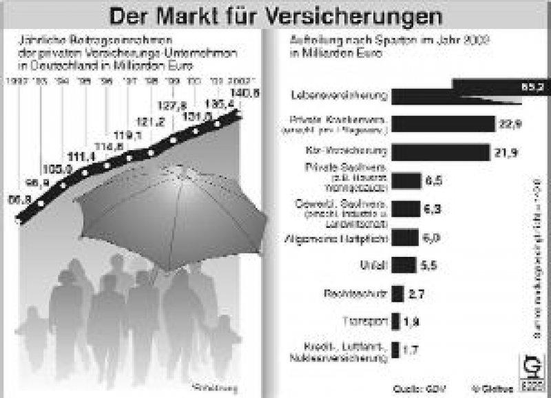 Der Konjunkturflaute zum Trotz steigerten die Versicherungsunternehmen ihre Beitragseinnahmen im vergangenen Jahr auf 140,8 Milliarden Euro. Das sind vier Prozent mehr als 2001. Belastet wurde das Geschäft der Versicherungen durch die Schäden der Flutkatastrophe und die Krise an den Kapitalmärkten. Viele Versicherungen mussten deshalb ihre Überschussbeteiligungen senken. JF