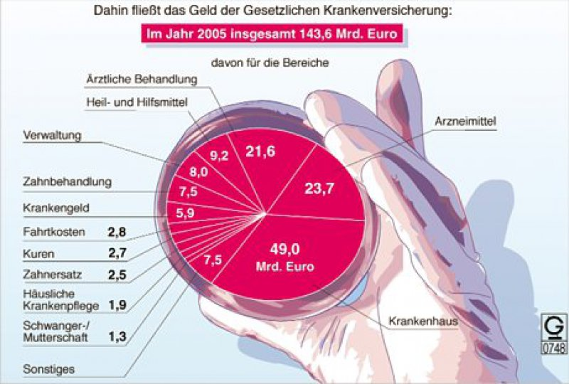 Quelle: GEK-Arzneimittelreport 2006