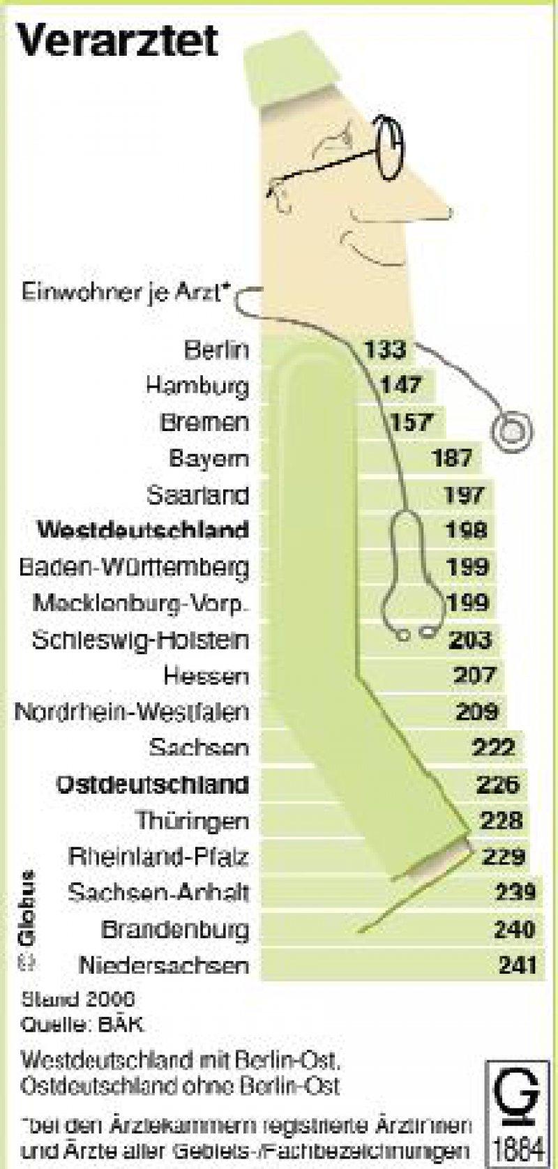 In Deutschland waren im Jahr 2006 rund 407 000 Ärztinnen und Ärzte bei den Ärztekammern registriert, gegenüber dem Jahr 2000 ein Zuwachs von zehn Prozent. In Stadtstaaten wie Berlin oder Hamburg ist die Arztdichte deutlich höher als in Flächenstaaten wie Niedersachsen oder Brandenburg.
