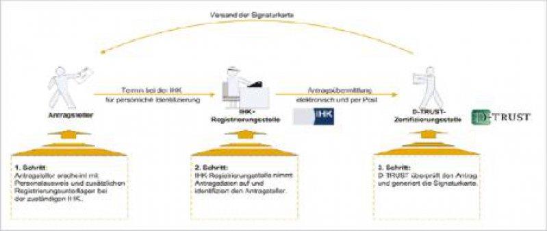 Prozess der Signaturkartenbeantragung: Hier prüft die IHK die Identität des Antragstellers. Quelle: D-TRUST