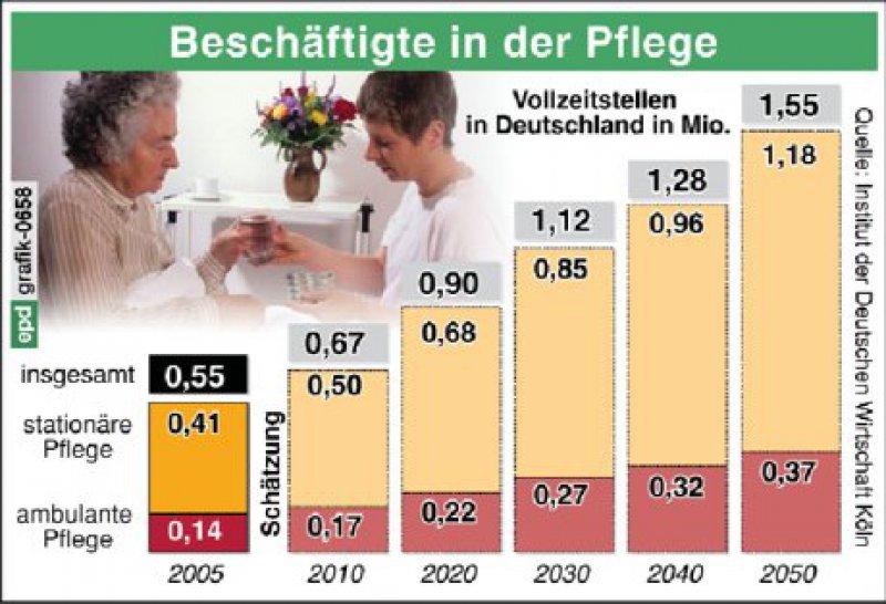Die Zahl der Beschäftigten im Pflegesektor wird sich in Deutschland nach einer Schät-zung des Deutschen Instituts für Wirtschaftsforschung bis zum Jahr 2050 verdreifachen.Dann würden 1,6 Millionen Vollzeitbeschäftigte in der Pflege arbeiten.