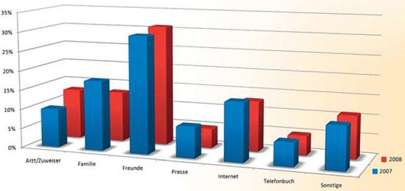 Privatpatienten informierten sich überdurchschnittlich oft im Internet über die Gemeinschaftspraxis.
