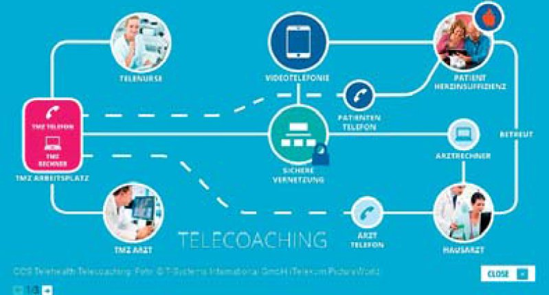 Telecoaching: Telemedizinische Betreuung und Nachsorge in häuslicher Umgebung von Patienten mit Herzschwäche