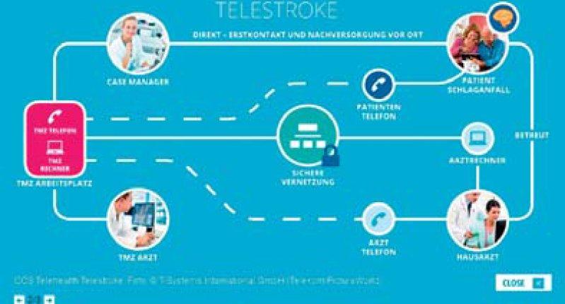 Telestroke: Casemanager organisieren die ambulante Nachsorge von Schlaganfallpatienten. Die Plattform dient zur technischen Organisation der Zusammenarbeit.