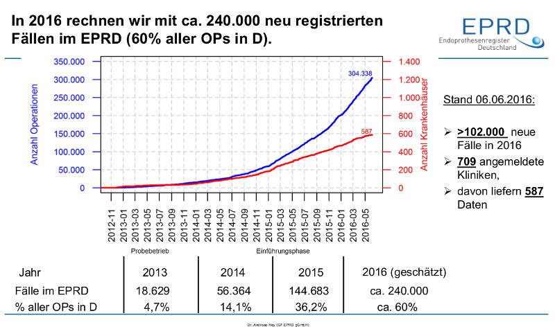 EPRD Endoprothesenregister Deutschland