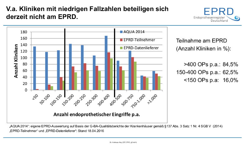 Endoprothesenregister Deutschland (EPRD)
