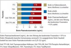 Biotin-Interferenz bei der Schilddrüsenhormonbestimmung
