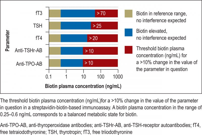 The threshold biotin plasma concentration (ng/mL) for a >10% change in the value of the parameter in question in a streptavidin-biotin-based immunoassay
