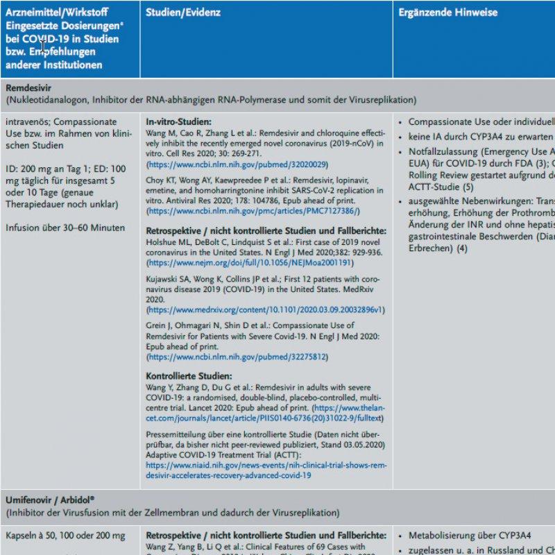 Auflistung von Therapien auf dem Prüfstand: Die Erkenntnisse zu Arzneimitteln, die der Behandlung von COVID-19 dienen könnten, werden auf der Homepage der AkdÄ regelmäßig aktualisiert.